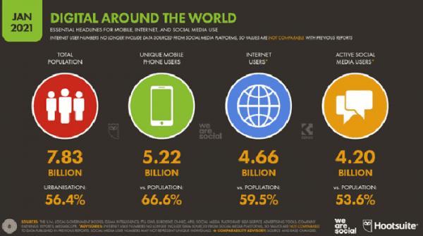 چه تعداد کاربر اینترنت در سراسر دنیا داریم و هر روز چقدر از اینترنت استفاده می کنیم؟